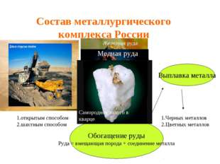 Состав металлургического комплекса России Добыча руды Обогащение руды Руда =