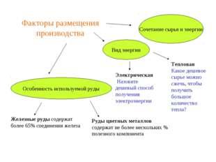 Факторы размещения производства Особенность используемой руды Вид энергии Соч