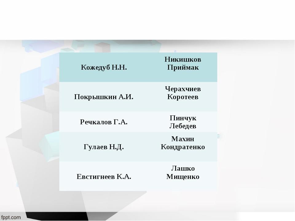 Кожедуб Н.Н.Никишков Приймак Покрышкин А.И.Черахчиев Коротеев Речкалов Г.А....