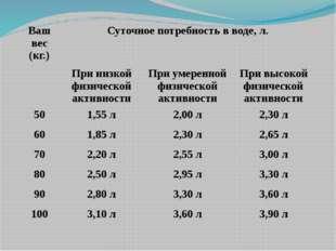 Ваш вес (кг.) Суточное потребность в воде, л. При низкой физической активност