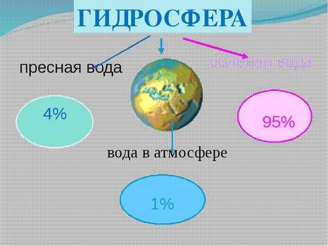 пресная вода соленая вода вода в атмосфере 4% 95% 1% ГИДРОСФЕРА