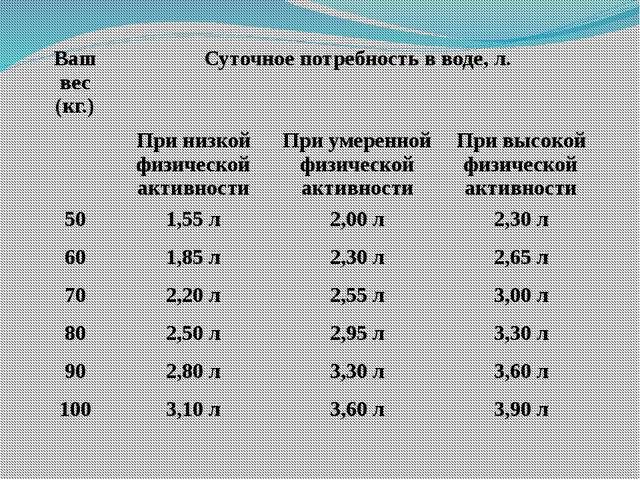 Ваш вес (кг.) Суточное потребность в воде, л. При низкой физической активност...