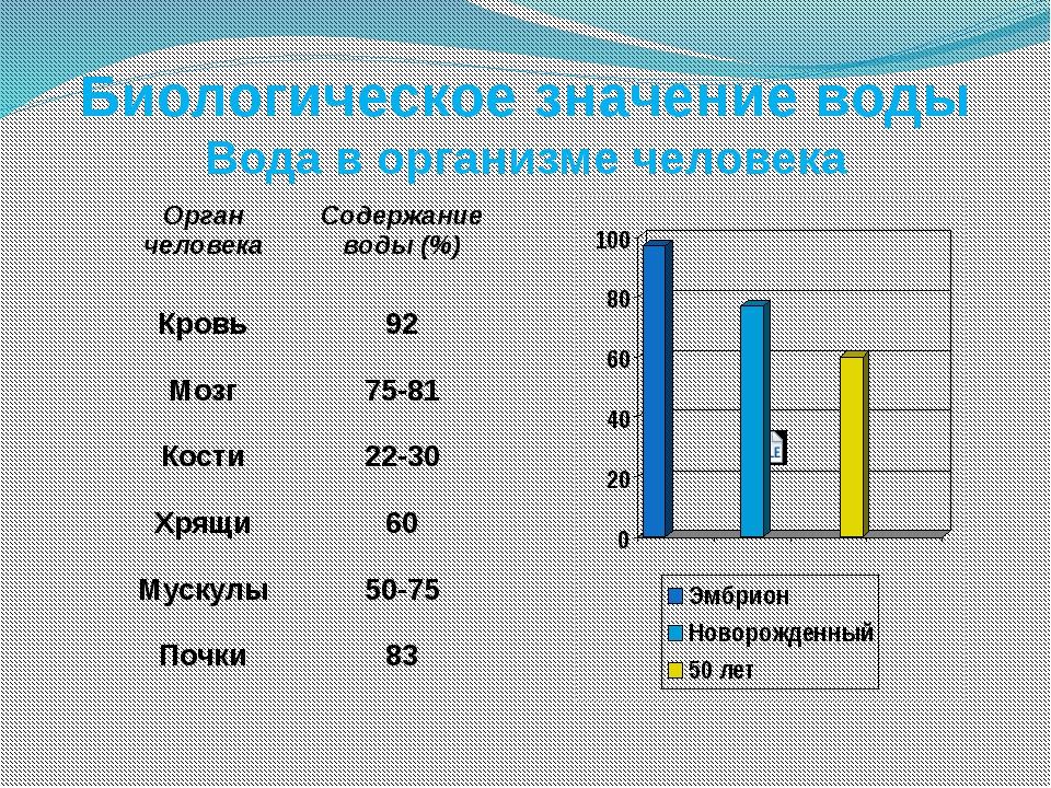 Биологическое значение воды Вода в организме человека Орган человека Содержан...