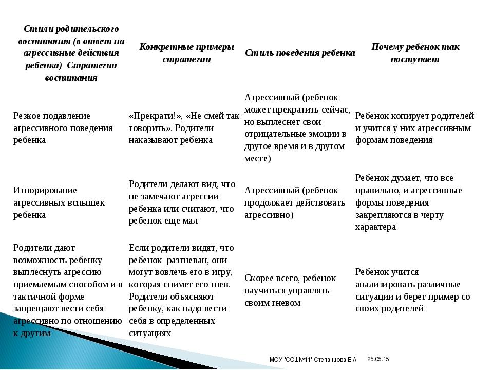"""* МОУ """"СОШ№11"""" Степанцова Е.А. Стили родительского воспитания (в ответ на агр..."""
