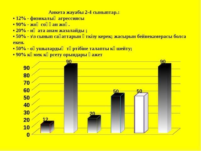 Анкета жауабы 2-4 сыныптар.: • 12% - физикалық агрессиясы • 90% - жоқ coққан...