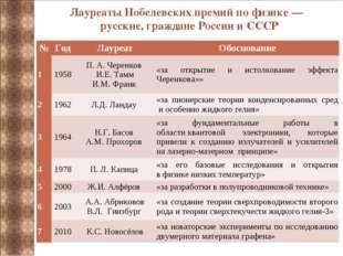 ЛауреатыНобелевских премий по физике — русские, граждане России и СССР №Год