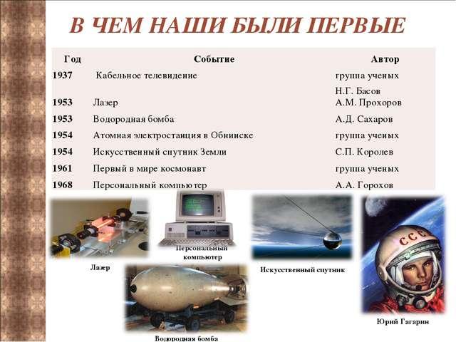 В ЧЕМ НАШИ БЫЛИ ПЕРВЫЕ Юрий Гагарин Персональный компьютер ГодСобытиеАвтор...