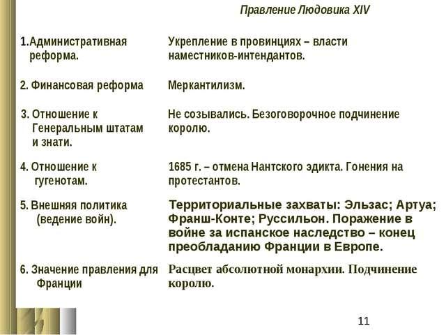 Правление Людовика XIV Административная реформа.Укрепление в провинциях – в...