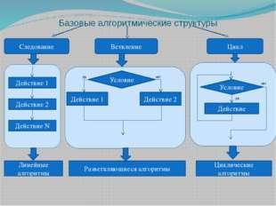 Базовые алгоритмические структуры Действие 1 Действие 2 Действие N Следовани
