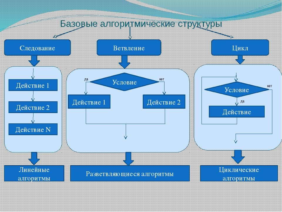 Базовые алгоритмические структуры Действие 1 Действие 2 Действие N Следовани...
