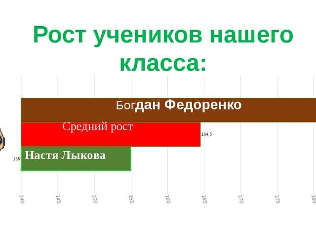 Рост учеников нашего класса: Богдан Федоренко