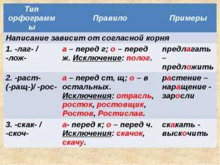 Тип орфограммы Правило Примеры Написание зависит от согласной корня 1. -лаг-