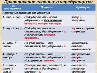 Правописание гласных в чередующихся корнях Тип орфограммы Правило Примеры Нап