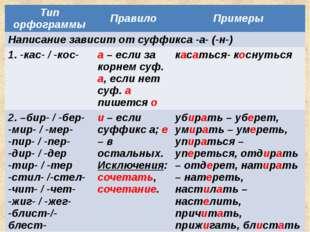 Тип орфограммы Правило Примеры Написание зависит от суффикса -а- (-н-) 1. -ка