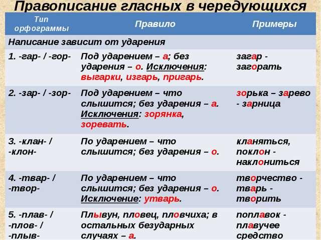 Правописание гласных в чередующихся корнях Тип орфограммы Правило Примеры Нап...