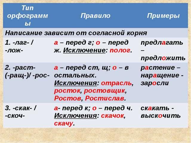 Тип орфограммы Правило Примеры Написание зависит от согласной корня 1. -лаг-...