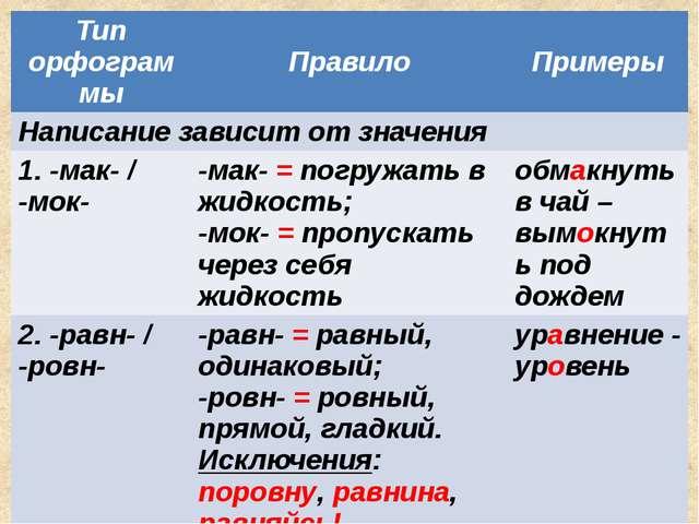 Тип орфограммы Правило Примеры Написание зависит от значения 1. -мак- / -мок-...
