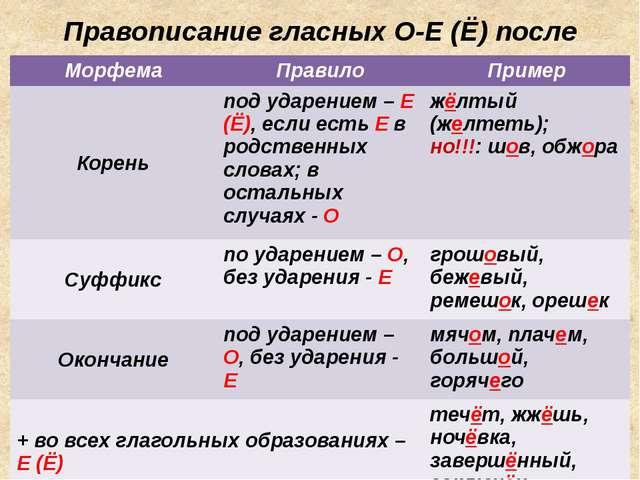 Правописание гласных О-Е (Ё) после шипящих и Ц Морфема Правило Пример Корень...