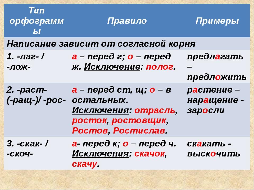 Все орфограммы связанные с корнем