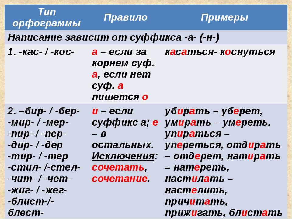 Тип орфограммы Правило Примеры Написание зависит от суффикса -а- (-н-) 1. -ка...