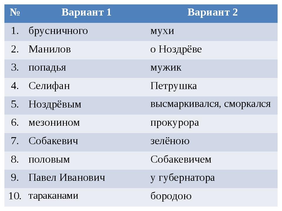 № Вариант 1 Вариант 2 1. брусничного мухи 2. Манилов о Ноздрёве 3. попадья му...