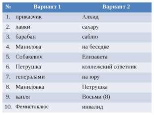 № Вариант 1 Вариант 2 1. приказчик Алкид 2. лавки сахару 3. барабан саблю 4.