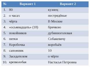 № Вариант 1 Вариант 2 1. 80 кузнец 2. о часах пестрядёвые 3. чёрта В Москве 4