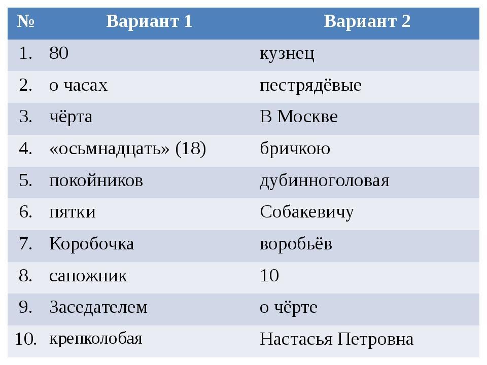 № Вариант 1 Вариант 2 1. 80 кузнец 2. о часах пестрядёвые 3. чёрта В Москве 4...
