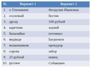 № Вариант 1 Вариант 2 1. о Плюшкине ФеодулияИвановна 2. сосновый бестия 3. др