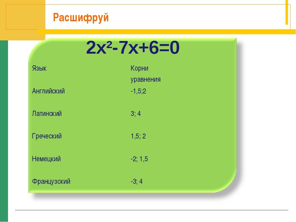 Расшифруй 2x2-7x+6=0 ЯзыкКорни уравнения Английский-1,5;2 Латинский3; 4 Гр...