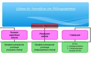 Schema der Interaktion von Bildungssystemen