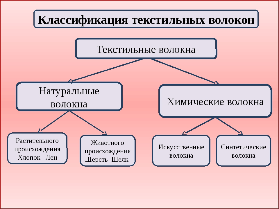 Классификация текстильных волокон Текстильные волокна Натуральные волокна Хи...