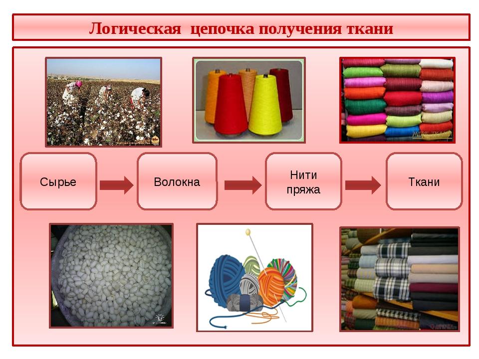 Логическая цепочка получения ткани Сырье Волокна Нити пряжа Ткани