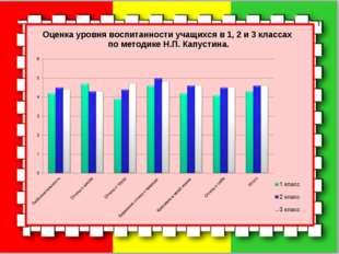 Оценка уровня воспитанности учащихся в 1, 2 и 3 классах по методике Н.П. Капу