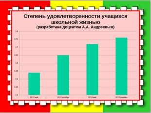 Степень удовлетворенности учащихся школьной жизнью (разработана доцентом А.А.