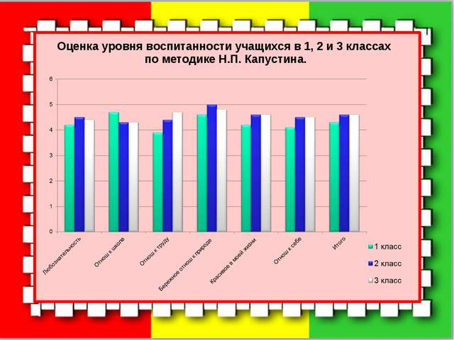 Оценка уровня воспитанности учащихся в 1, 2 и 3 классах по методике Н.П. Капу...