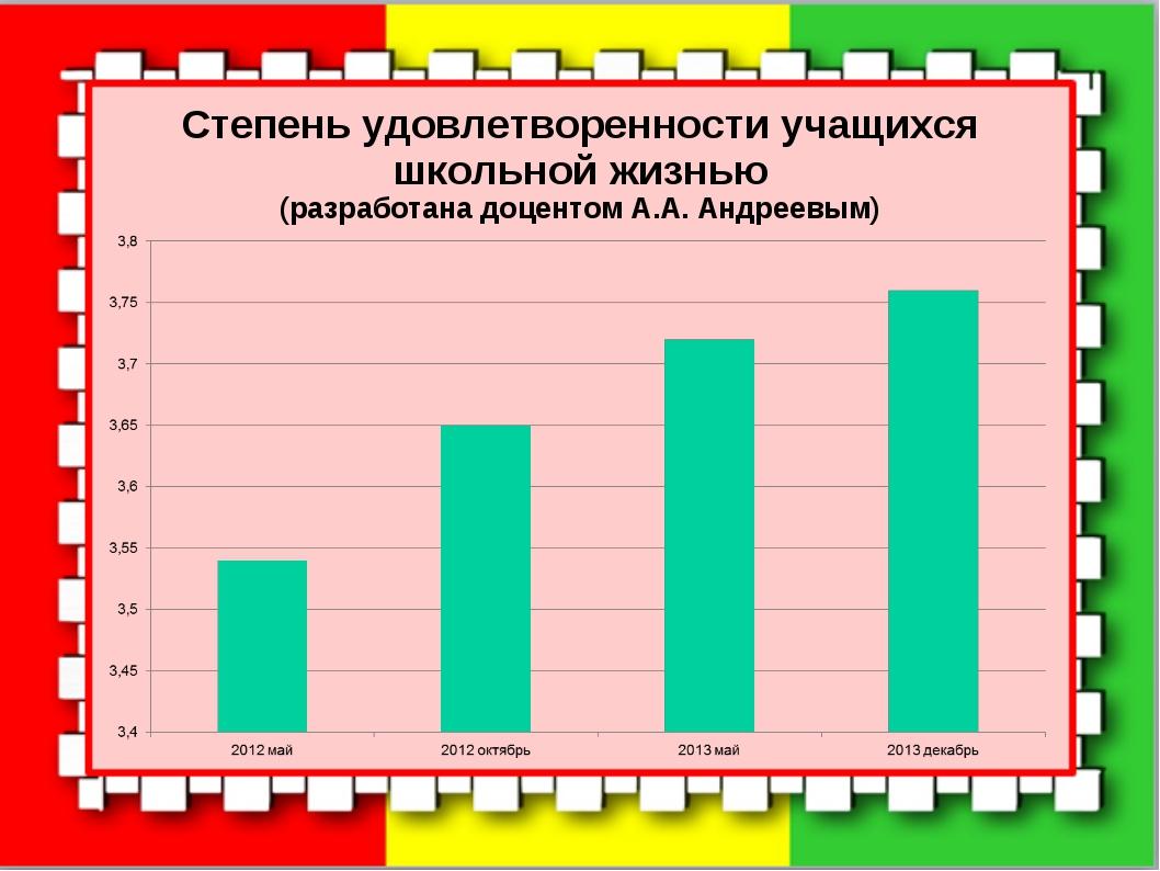 Степень удовлетворенности учащихся школьной жизнью (разработана доцентом А.А....
