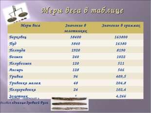 Меры веса в таблице Гривна - денежная и весоваяединицадревнейРуси. Меры ве
