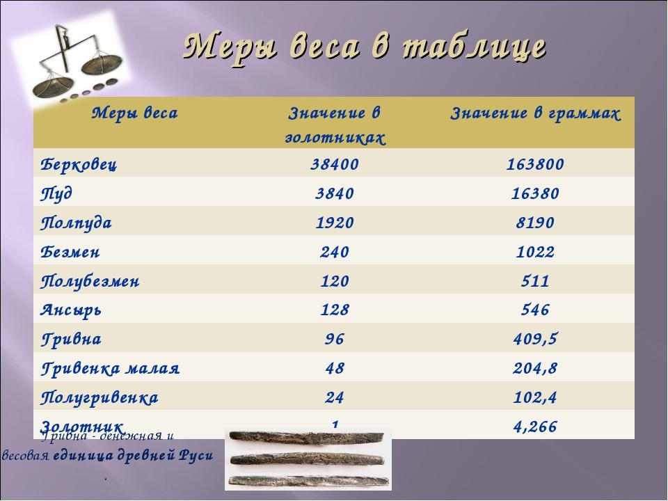 Меры веса в таблице Гривна - денежная и весоваяединицадревнейРуси. Меры ве...