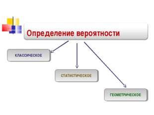 Определение вероятности КЛАССИЧЕСКОЕ СТАТИСТИЧЕСКОЕ ГЕОМЕТРИЧЕСКОЕ