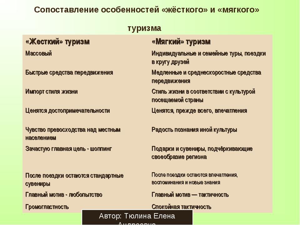 Сопоставление особенностей «жёсткого» и «мягкого» туризма Автор: Тюлина Елена...