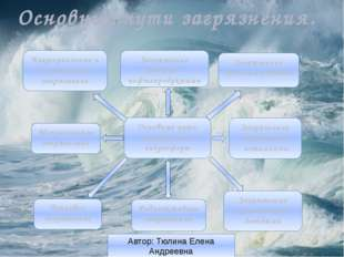 Основные пути загрязнения. Автор: Тюлина Елена Андреевна Основные пути загряз