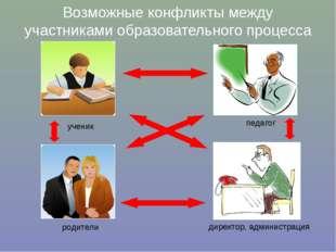 Возможные конфликты между участниками образовательного процесса ученик родите