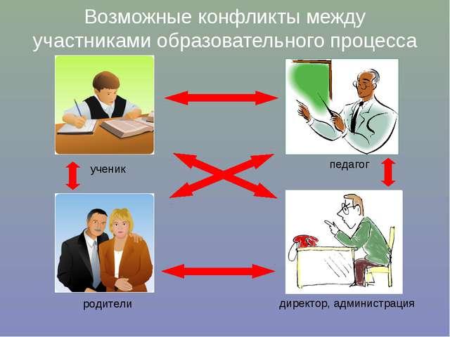 Возможные конфликты между участниками образовательного процесса ученик родите...