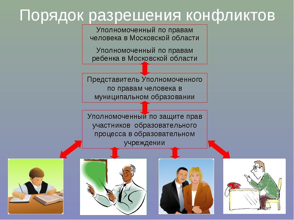 Порядок разрешения конфликтов Уполномоченный по правам человека в Московской...