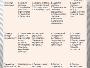 Базові моделі організації Параметри оцінки моделі організації Базові моделі о