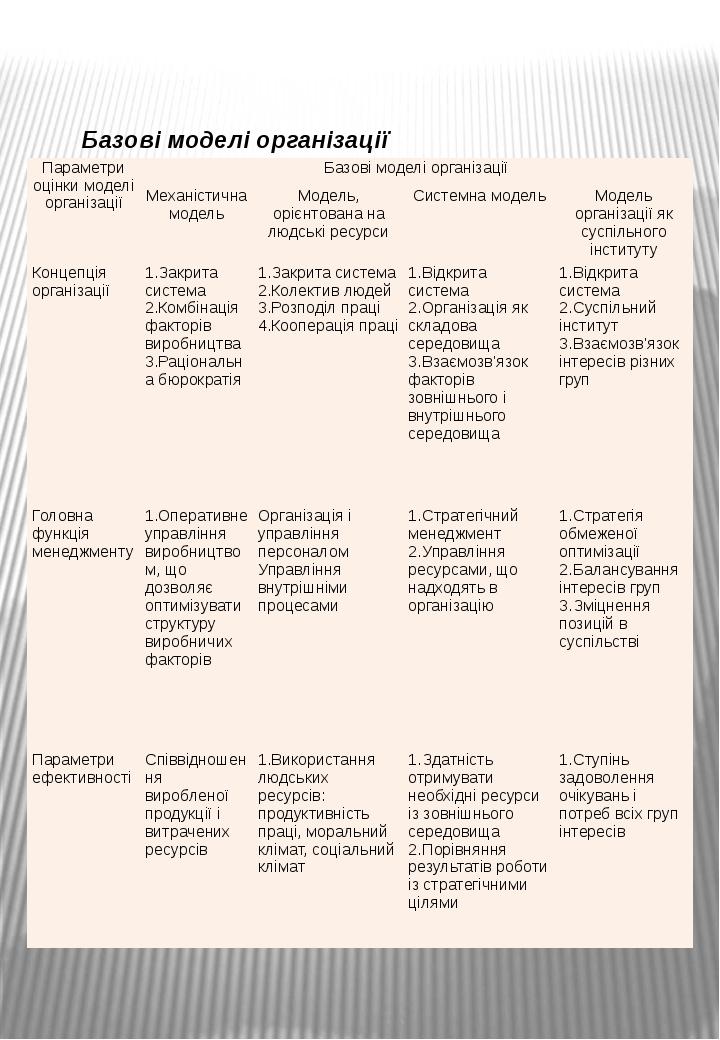 Базові моделі організації Параметри оцінки моделі організації Базові моделі о...