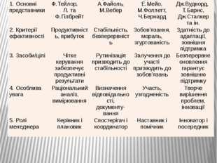 """Моделі менеджменту в концепції """"конкуруючих цінностей"""" Р. Куінна Характерис-т"""