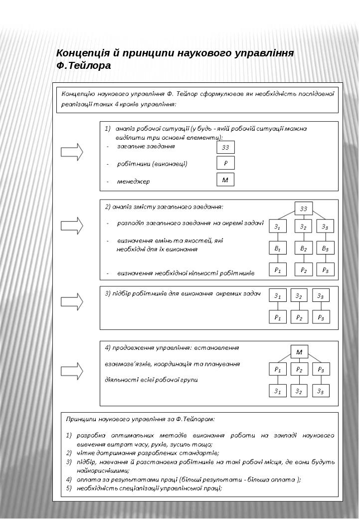 Концепція й принципи наукового управління Ф.Тейлора