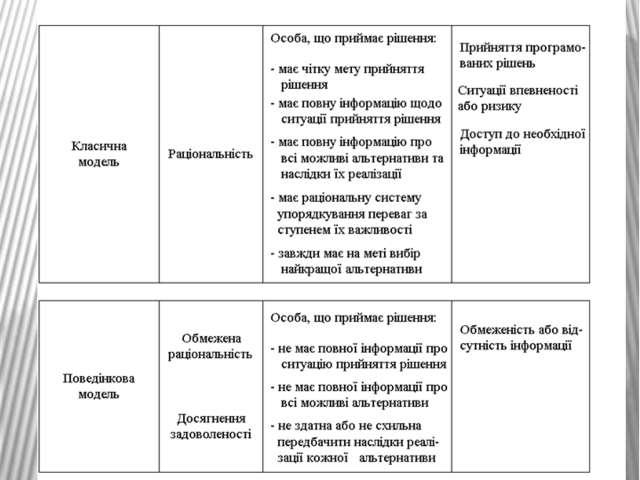 Основні моделі прийняття управлінських рішень